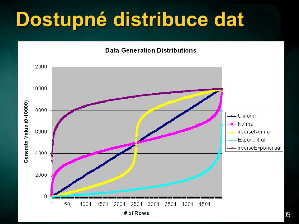 Dostupné distribuce dat
