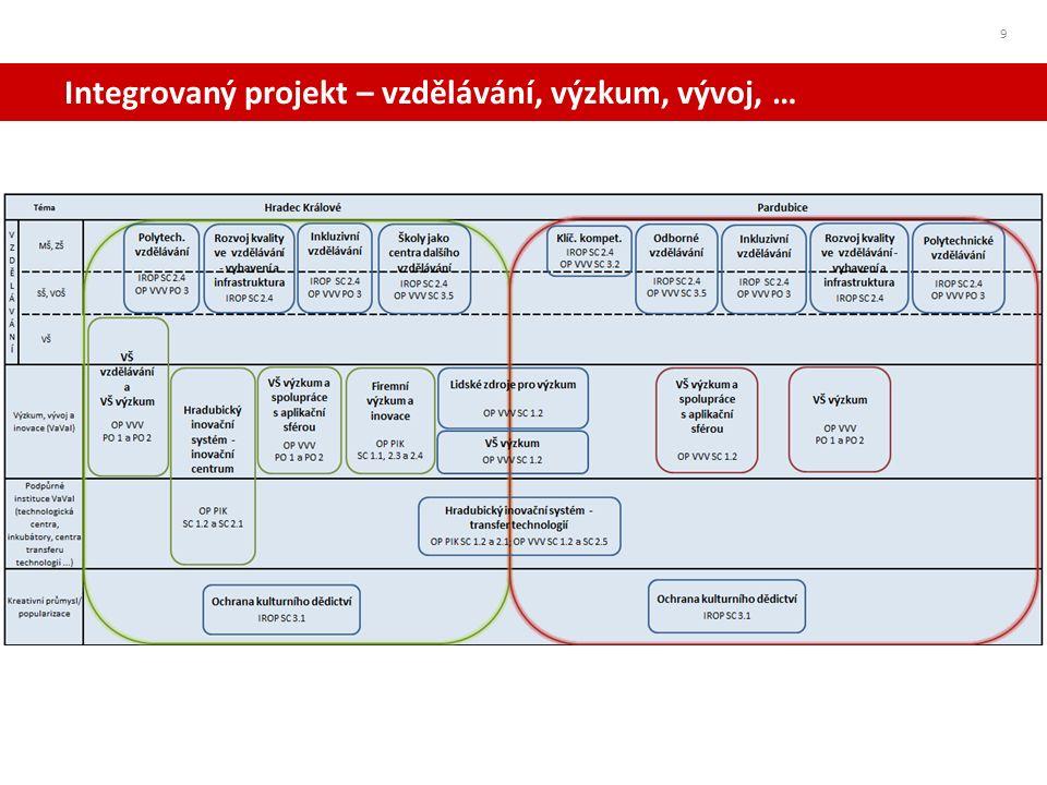 Integrovaný projekt – vzdělávání, výzkum, vývoj, … 9