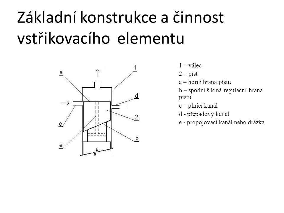 Základní konstrukce a činnost vstřikovacího elementu 1 – válec 2 – píst a – horní hrana pístu b – spodní šikmá regulační hrana pístu c – plnicí kanál d - přepadový kanál e - propojovací kanál nebo drážka