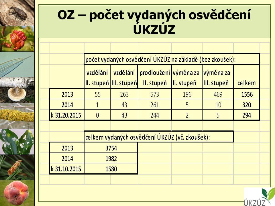 OZ – počet vydaných osvědčení ÚKZÚZ