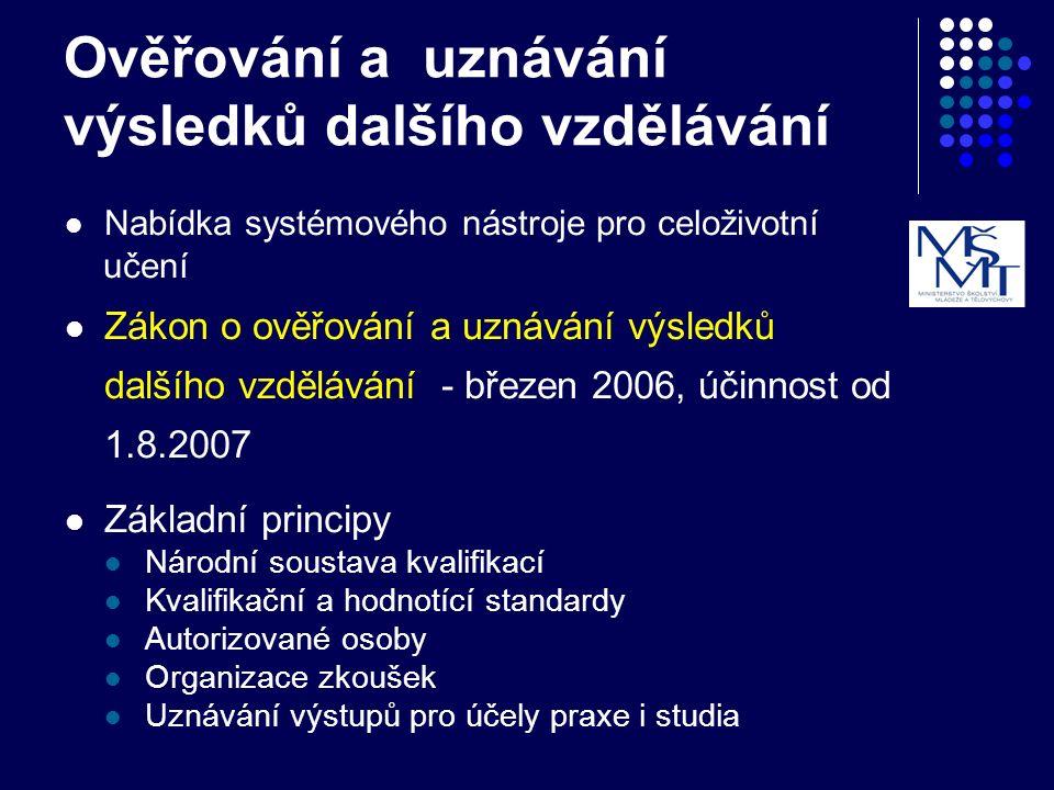 Ověřování a uznávání výsledků dalšího vzdělávání Nabídka systémového nástroje pro celoživotní učení Zákon o ověřování a uznávání výsledků dalšího vzdělávání - březen 2006, účinnost od 1.8.2007 Základní principy Národní soustava kvalifikací Kvalifikační a hodnotící standardy Autorizované osoby Organizace zkoušek Uznávání výstupů pro účely praxe i studia