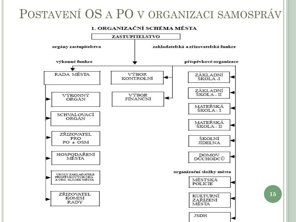 P OSTAVENÍ OS A PO V ORGANIZACI SAMOSPRÁV 15