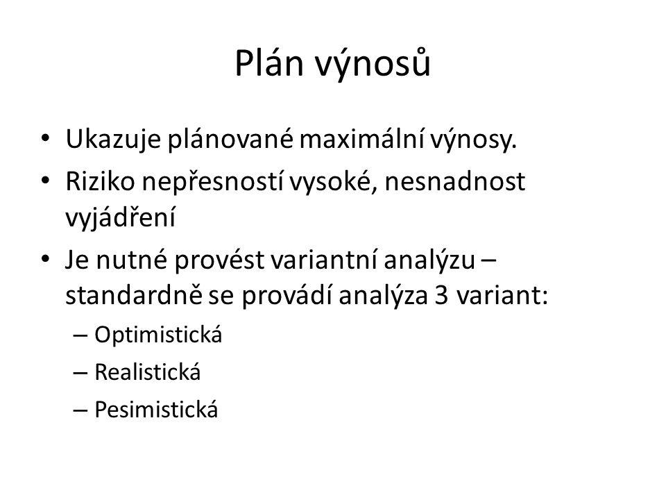 Plán výnosů Ukazuje plánované maximální výnosy.