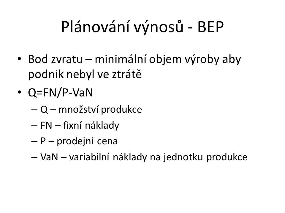 Plánování výnosů - BEP Bod zvratu – minimální objem výroby aby podnik nebyl ve ztrátě Q=FN/P-VaN – Q – množství produkce – FN – fixní náklady – P – prodejní cena – VaN – variabilní náklady na jednotku produkce