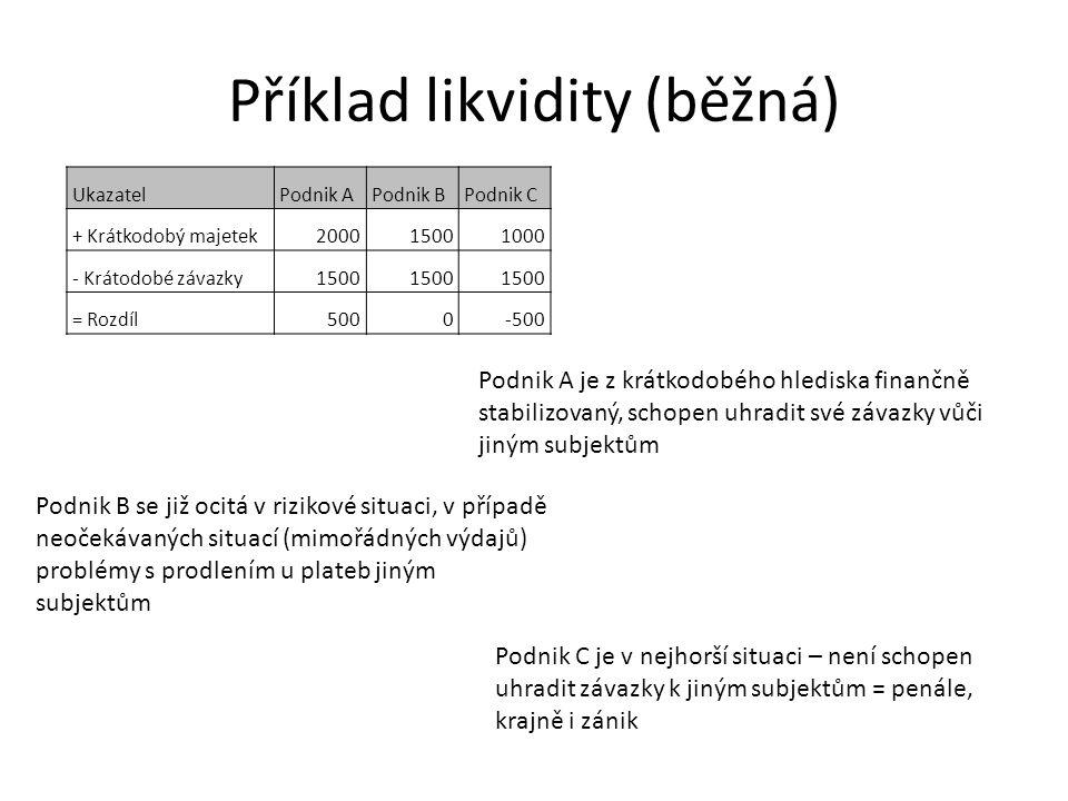 Příklad likvidity (běžná) UkazatelPodnik APodnik BPodnik C + Krátkodobý majetek200015001000 - Krátodobé závazky1500 = Rozdíl5000-500 Podnik A je z krátkodobého hlediska finančně stabilizovaný, schopen uhradit své závazky vůči jiným subjektům Podnik B se již ocitá v rizikové situaci, v případě neočekávaných situací (mimořádných výdajů) problémy s prodlením u plateb jiným subjektům Podnik C je v nejhorší situaci – není schopen uhradit závazky k jiným subjektům = penále, krajně i zánik