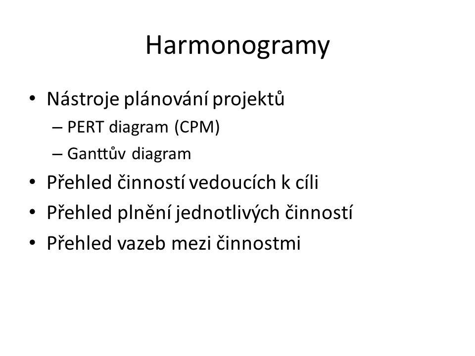 Harmonogramy Nástroje plánování projektů – PERT diagram (CPM) – Ganttův diagram Přehled činností vedoucích k cíli Přehled plnění jednotlivých činností Přehled vazeb mezi činnostmi