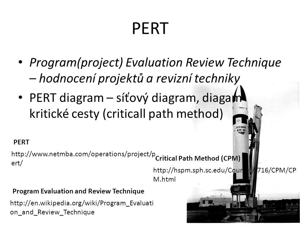 PERT (CPM) PERT síťový diagram pro projekt s pěti milníky (10 až 50) a šesti činnostmi (A až F).