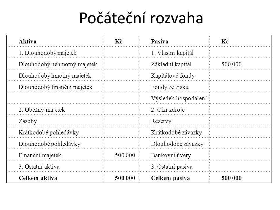 Počáteční rozvaha AktivaKčPasivaKč 1. Dlouhodobý majetek1.