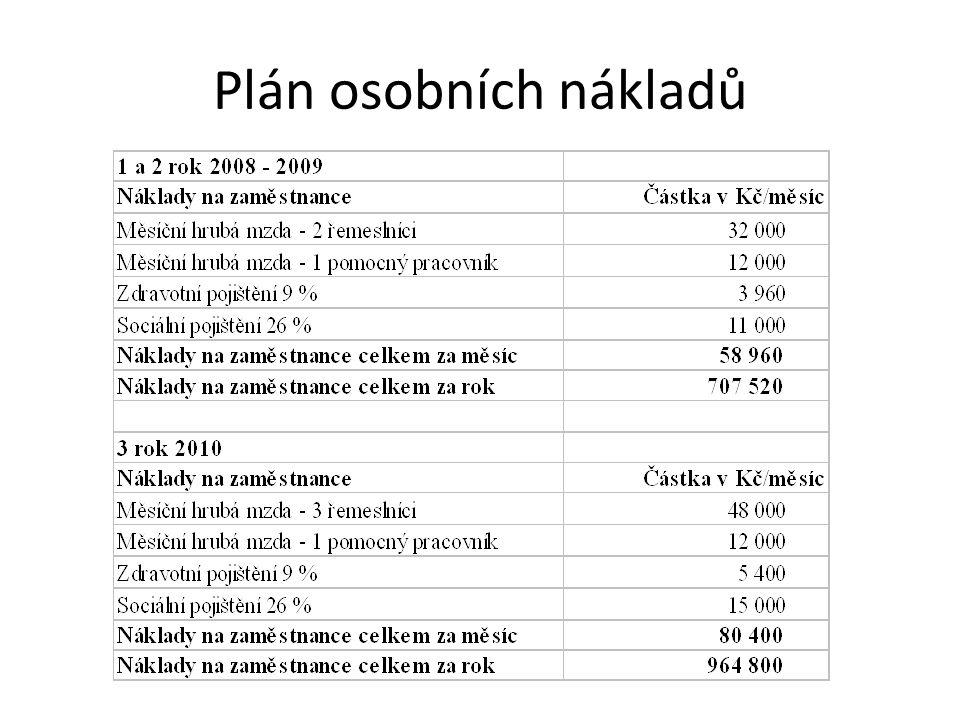 Plán osobních nákladů