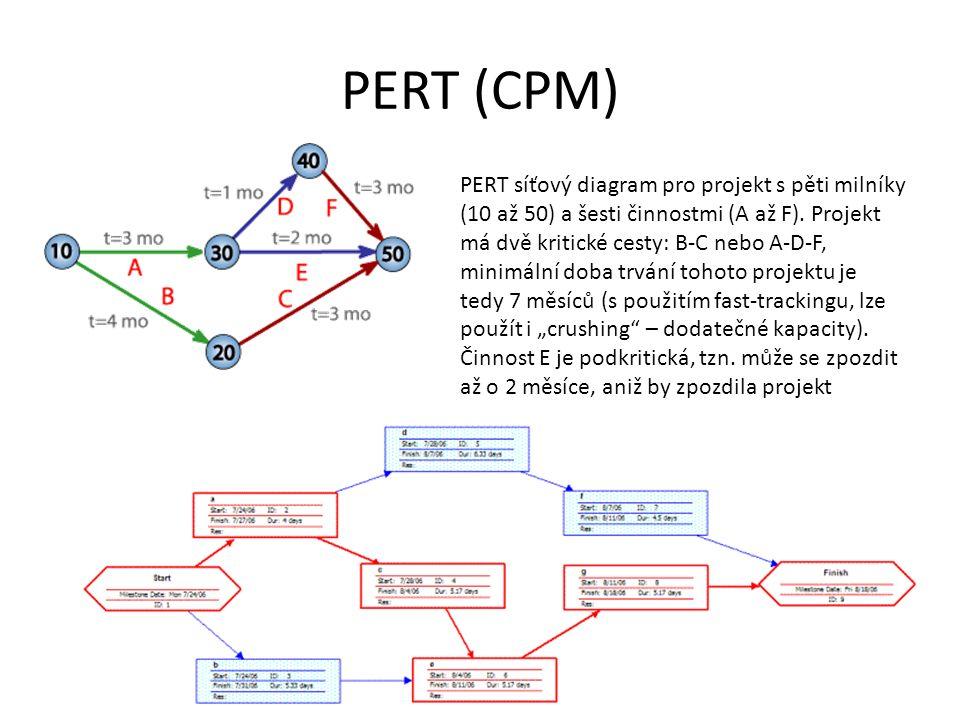 Gantt Většina projektů plánována pomocí Ganttova diagramu(schématu) – kromě komplexních a složitých http://www.me.umn.edu/courses/me4054/ass ignments/gantt.html Brief tutorial on Gantt charts Making a Gantt Chart in Excel 2007 http://www.youtube.com/watch?v=HQwE0Xv1 lAA Gantt chart http://en.wikipedia.org/wiki/Gantt_chart