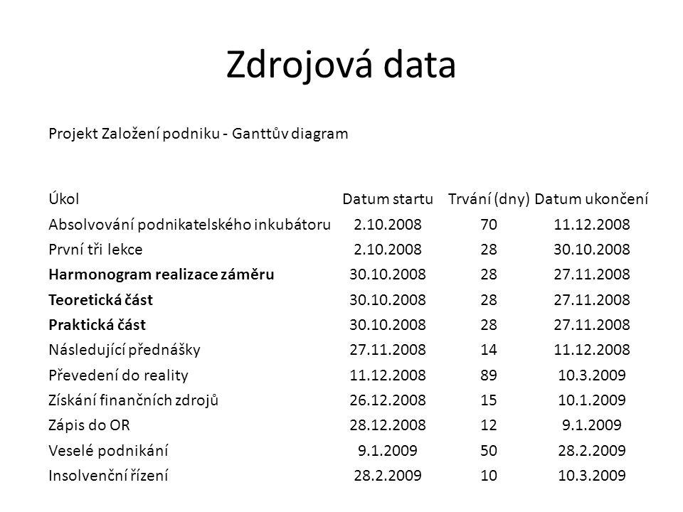 Zdrojová data Projekt Založení podniku - Ganttův diagram ÚkolDatum startuTrvání (dny)Datum ukončení Absolvování podnikatelského inkubátoru2.10.20087011.12.2008 První tři lekce2.10.20082830.10.2008 Harmonogram realizace záměru30.10.20082827.11.2008 Teoretická část30.10.20082827.11.2008 Praktická část30.10.20082827.11.2008 Následující přednášky27.11.20081411.12.2008 Převedení do reality11.12.20088910.3.2009 Získání finančních zdrojů26.12.20081510.1.2009 Zápis do OR28.12.2008129.1.2009 Veselé podnikání9.1.20095028.2.2009 Insolvenční řízení28.2.20091010.3.2009