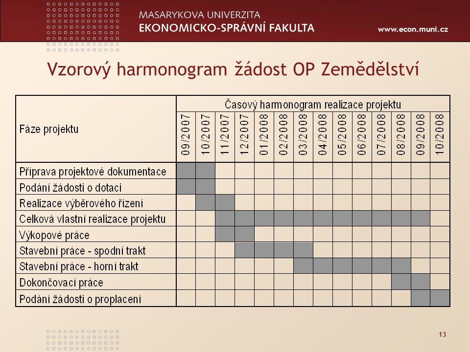 www.econ.muni.cz Vzorový harmonogram žádost OP Zemědělství 13