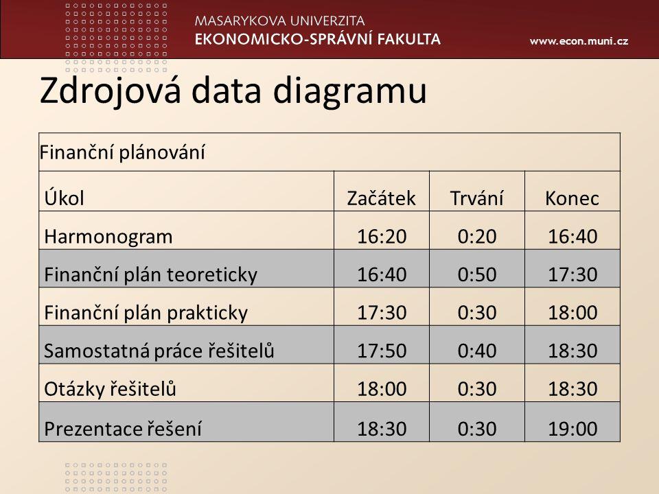 www.econ.muni.cz Zdrojová data diagramu Finanční plánování ÚkolZačátekTrváníKonec Harmonogram16:200:2016:40 Finanční plán teoreticky16:400:5017:30 Fin