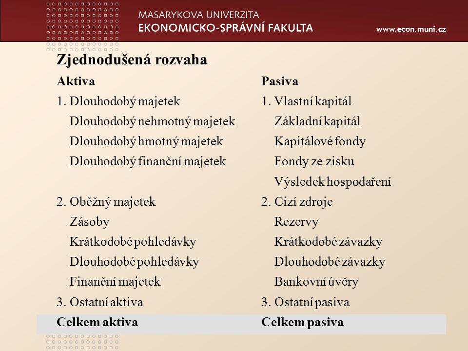 www.econ.muni.cz Zjednodušená rozvaha AktivaPasiva 1. Dlouhodobý majetek1. Vlastní kapitál Dlouhodobý nehmotný majetek Základní kapitál Dlouhodobý hmo