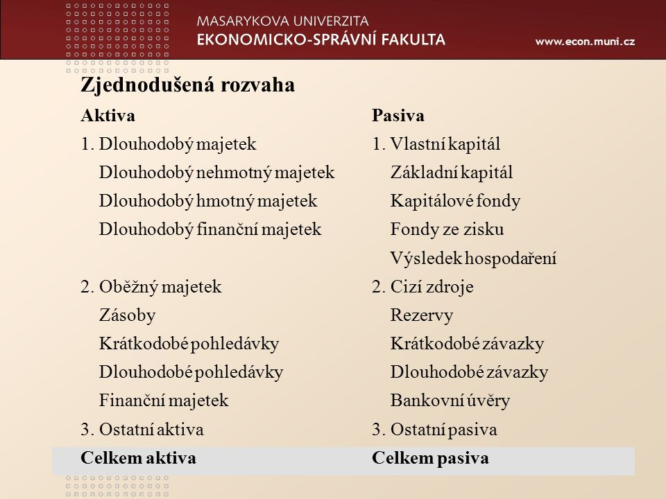 www.econ.muni.cz Zjednodušená rozvaha AktivaPasiva 1.