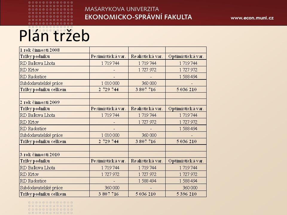 www.econ.muni.cz Plán tržeb