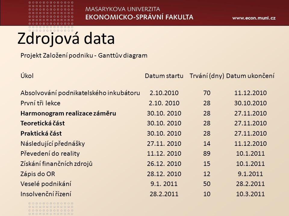 www.econ.muni.cz Zdrojová data Projekt Založení podniku - Ganttův diagram ÚkolDatum startuTrvání (dny)Datum ukončení Absolvování podnikatelského inkubátoru2.10.20107011.12.2010 První tři lekce2.10.