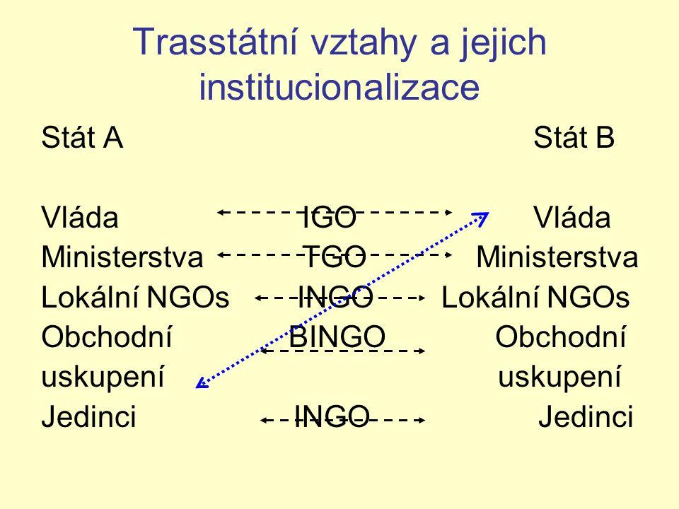 Trasstátní vztahy a jejich institucionalizace Stát A Stát B Vláda IGO Vláda Ministerstva TGO Ministerstva Lokální NGOs INGO Lokální NGOs Obchodní BING