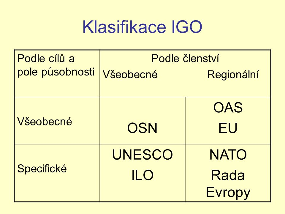 Klasifikace IGO Podle cílů a pole působnosti Podle členství Všeobecné Regionální Všeobecné OSN OAS EU Specifické UNESCO ILO NATO Rada Evropy