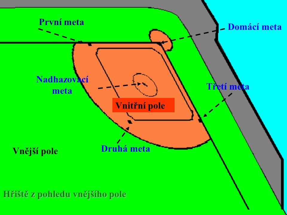 Vnitřní pole Vnější pole První metaDruhá meta Třetí meta Domácí meta Nadhazovací meta Hřiště z pohledu vnějšího pole
