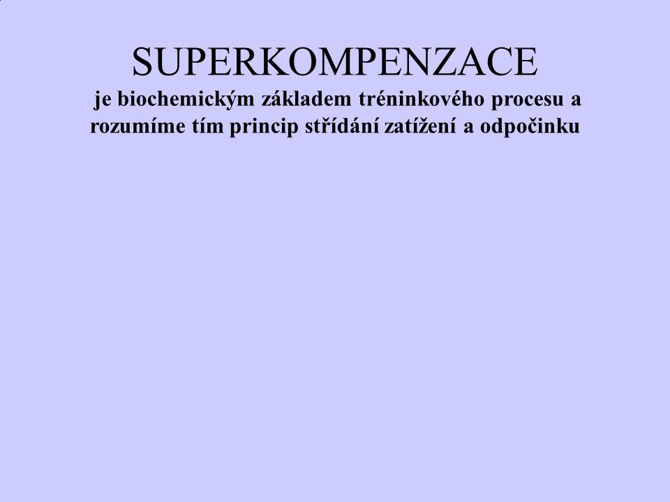 SUPERKOMPENZACE je biochemickým základem tréninkového procesu a rozumíme tím princip střídání zatížení a odpočinku