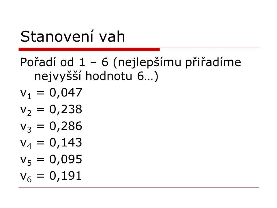 Stanovení vah Pořadí od 1 – 6 (nejlepšímu přiřadíme nejvyšší hodnotu 6…) v 1 = 0,047 v 2 = 0,238 v 3 = 0,286 v 4 = 0,143 v 5 = 0,095 v 6 = 0,191