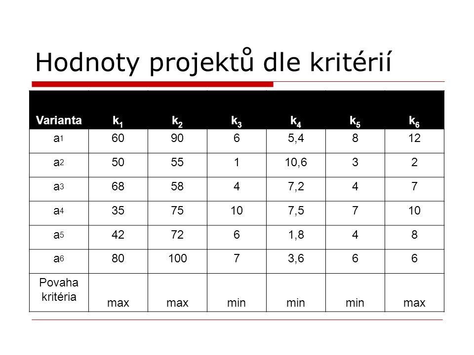 Hodnoty projektů dle kritérií Variantak1k1 k2k2 k3k3 k4k4 k5k5 k6k6 a1a1 609065,4812 a2a2 5055110,632 a3a3 685847,247 a4a4 3575107,5710 a5a5 427261,84