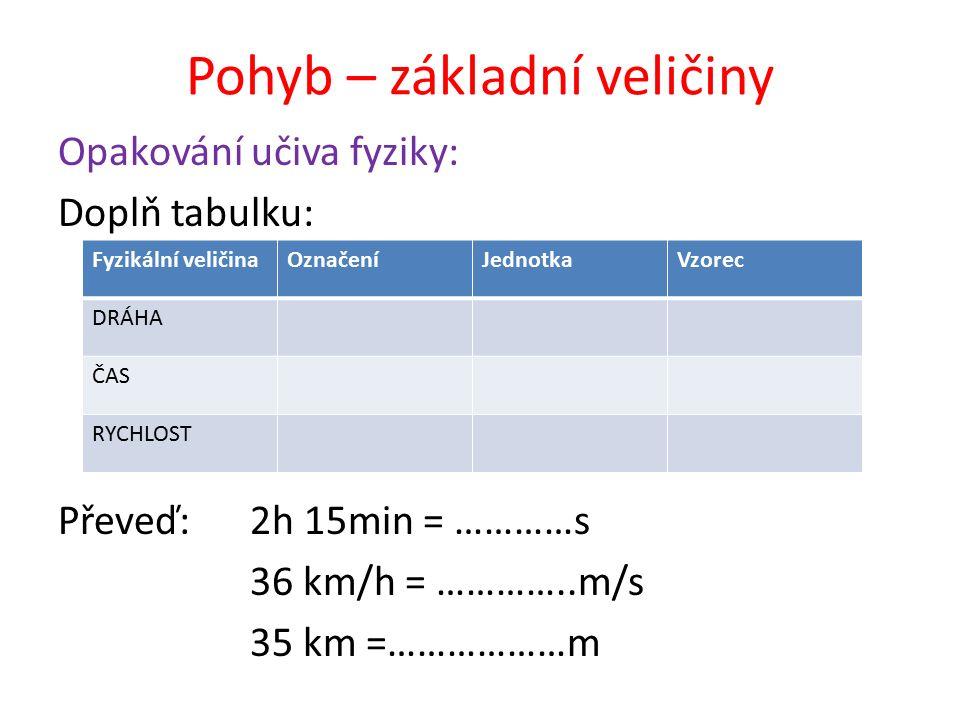 Pohyb – základní veličiny Opakování učiva fyziky: Doplň tabulku: Převeď:2h 15min = …………s 36 km/h = …………..m/s 35 km =………………m Fyzikální veličinaOznačeníJednotkaVzorec DRÁHA ČAS RYCHLOST