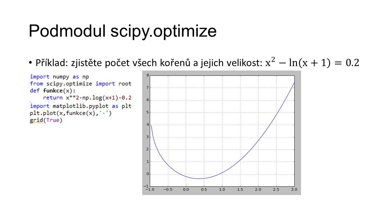Podmodul scipy.optimize