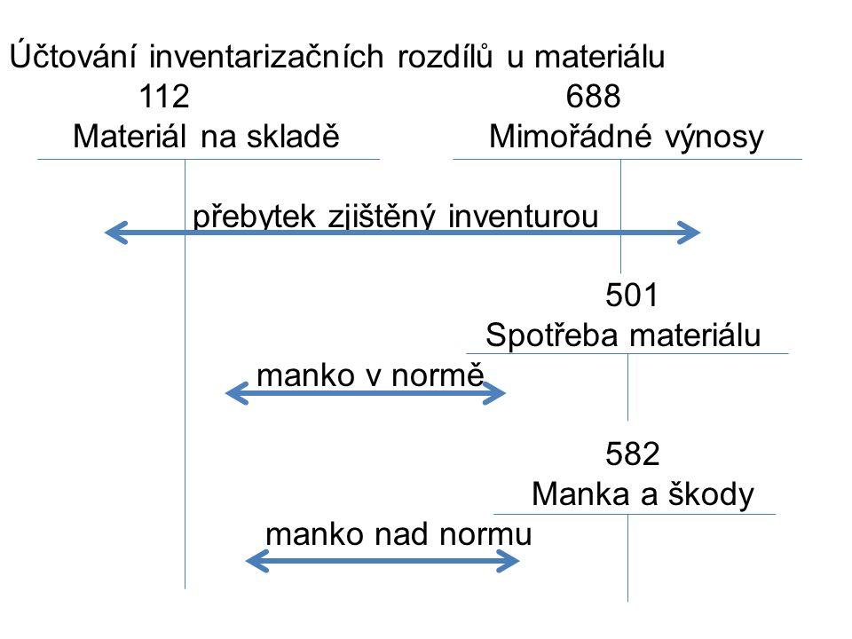 Účtování inventarizačních rozdílů u materiálu 112 688 Materiál na skladě Mimořádné výnosy přebytek zjištěný inventurou 501 Spotřeba materiálu manko v normě 582 Manka a škody manko nad normu