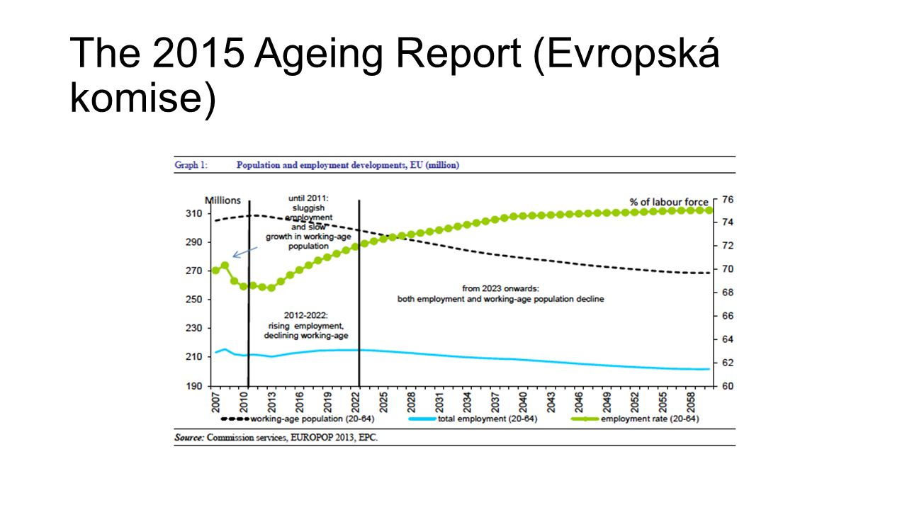 The 2015 Ageing Report (Evropská komise)
