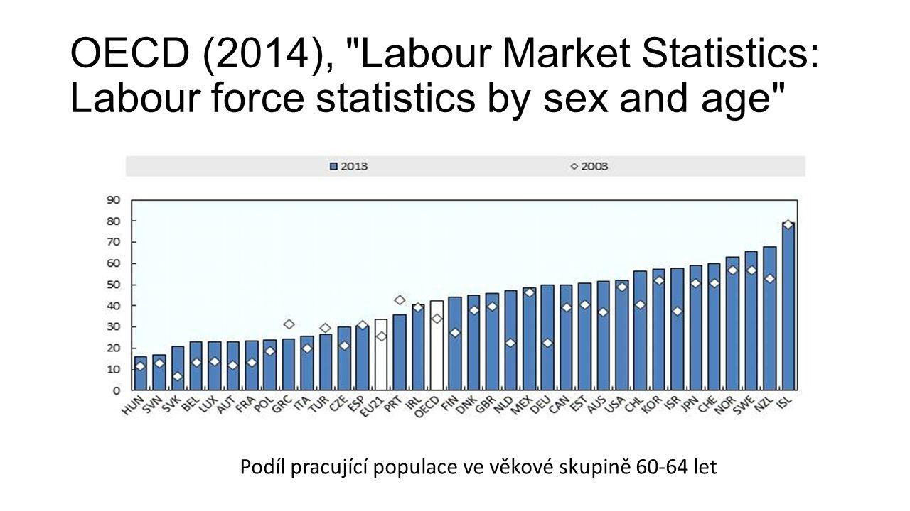 OECD (2014), Labour Market Statistics: Labour force statistics by sex and age Podíl pracující populace ve věkové skupině 60-64 let