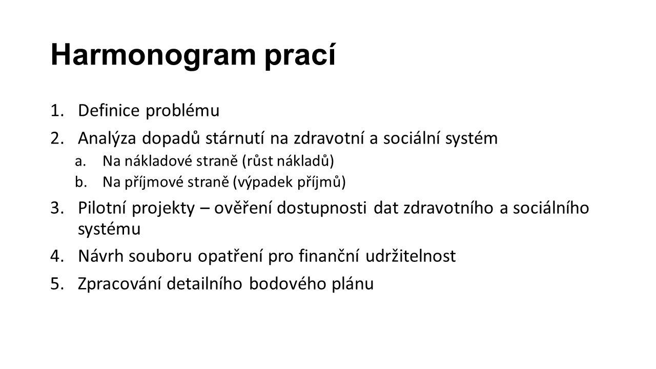 Harmonogram prací 1.Definice problému 2.Analýza dopadů stárnutí na zdravotní a sociální systém a.Na nákladové straně (růst nákladů) b.Na příjmové straně (výpadek příjmů) 3.Pilotní projekty – ověření dostupnosti dat zdravotního a sociálního systému 4.Návrh souboru opatření pro finanční udržitelnost 5.Zpracování detailního bodového plánu