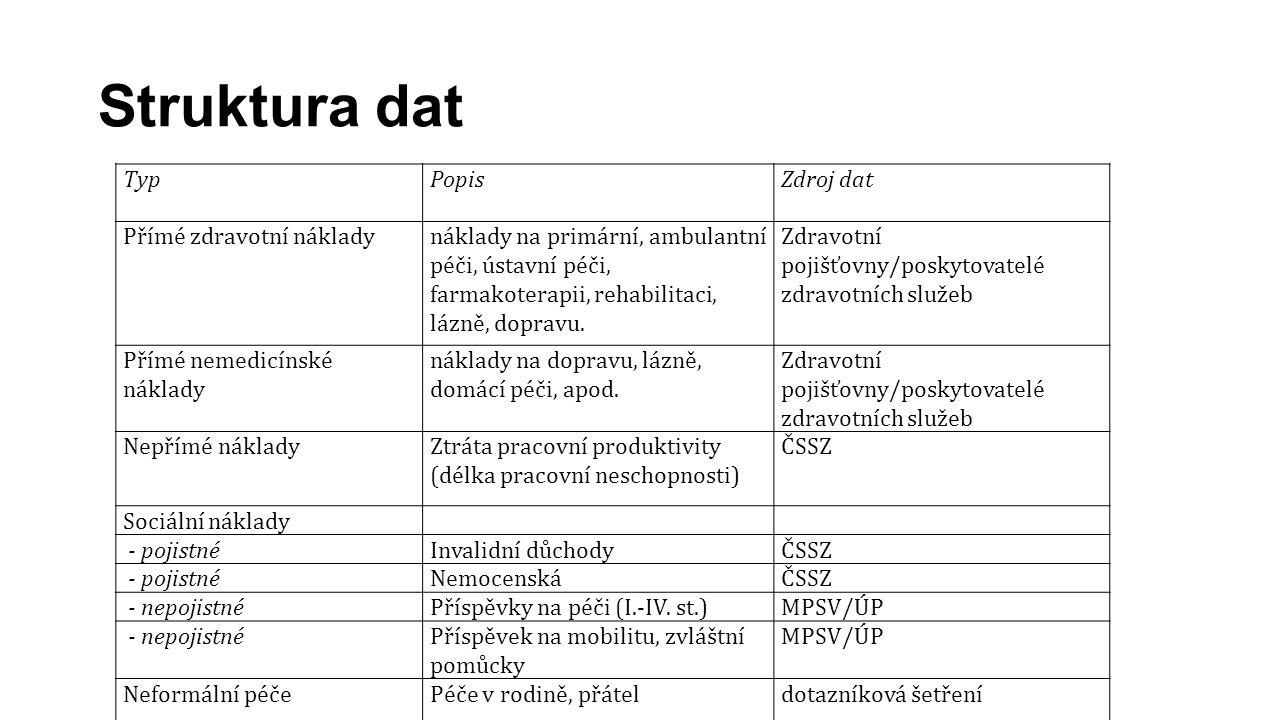 Struktura dat Typ PopisZdroj dat Přímé zdravotní nákladynáklady na primární, ambulantní péči, ústavní péči, farmakoterapii, rehabilitaci, lázně, dopra