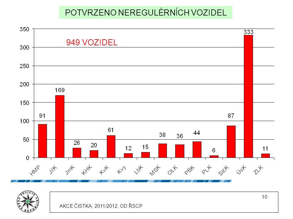 10 POTVRZENO NEREGULÉRNÍCH VOZIDEL 949 VOZIDEL AKCE ČISTKA, 2011/2012, OD ŘSCP