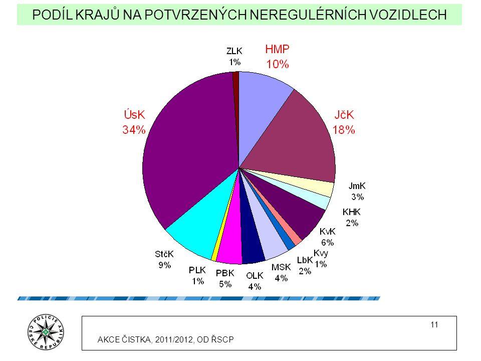 11 PODÍL KRAJŮ NA POTVRZENÝCH NEREGULÉRNÍCH VOZIDLECH AKCE ČISTKA, 2011/2012, OD ŘSCP