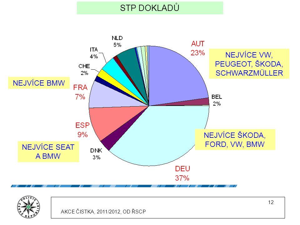 12 STP DOKLADŮ NEJVÍCE VW, PEUGEOT, ŠKODA, SCHWARZMÜLLER NEJVÍCE ŠKODA, FORD, VW, BMW NEJVÍCE BMW NEJVÍCE SEAT A BMW AKCE ČISTKA, 2011/2012, OD ŘSCP