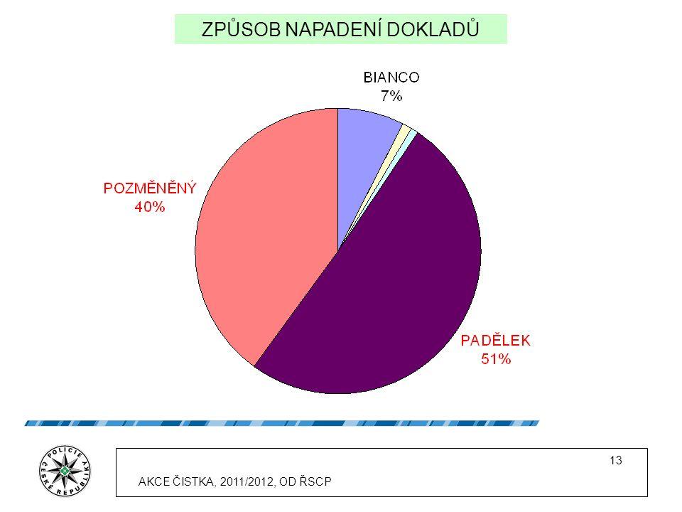 13 ZPŮSOB NAPADENÍ DOKLADŮ AKCE ČISTKA, 2011/2012, OD ŘSCP