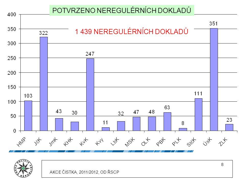 8 1 439 NEREGULÉRNÍCH DOKLADŮ POTVRZENO NEREGULÉRNÍCH DOKLADŮ AKCE ČISTKA, 2011/2012, OD ŘSCP