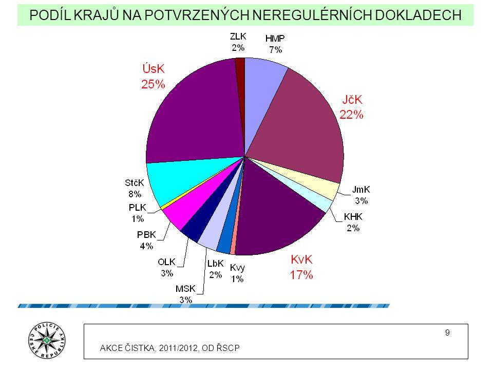 9 PODÍL KRAJŮ NA POTVRZENÝCH NEREGULÉRNÍCH DOKLADECH AKCE ČISTKA, 2011/2012, OD ŘSCP