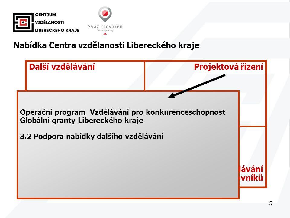 5 Další vzděláváníProjektová řízení Správa dat Další vzdělávání pedagogických pracovníků Nabídka Centra vzdělanosti Libereckého kraje Operační program Vzdělávání pro konkurenceschopnost Globální granty Libereckého kraje 3.2 Podpora nabídky dalšího vzdělávání