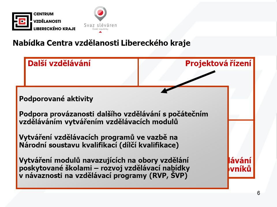6 Další vzděláváníProjektová řízení Správa dat Další vzdělávání pedagogických pracovníků Nabídka Centra vzdělanosti Libereckého kraje Podporované aktivity Podpora provázanosti dalšího vzdělávání s počátečním vzděláváním vytvářením vzdělávacích modulů Vytváření vzdělávacích programů ve vazbě na Národní soustavu kvalifikací (dílčí kvalifikace) Vytváření modulů navazujících na obory vzdělání poskytované školami – rozvoj vzdělávací nabídky v návaznosti na vzdělávací programy (RVP, ŠVP)