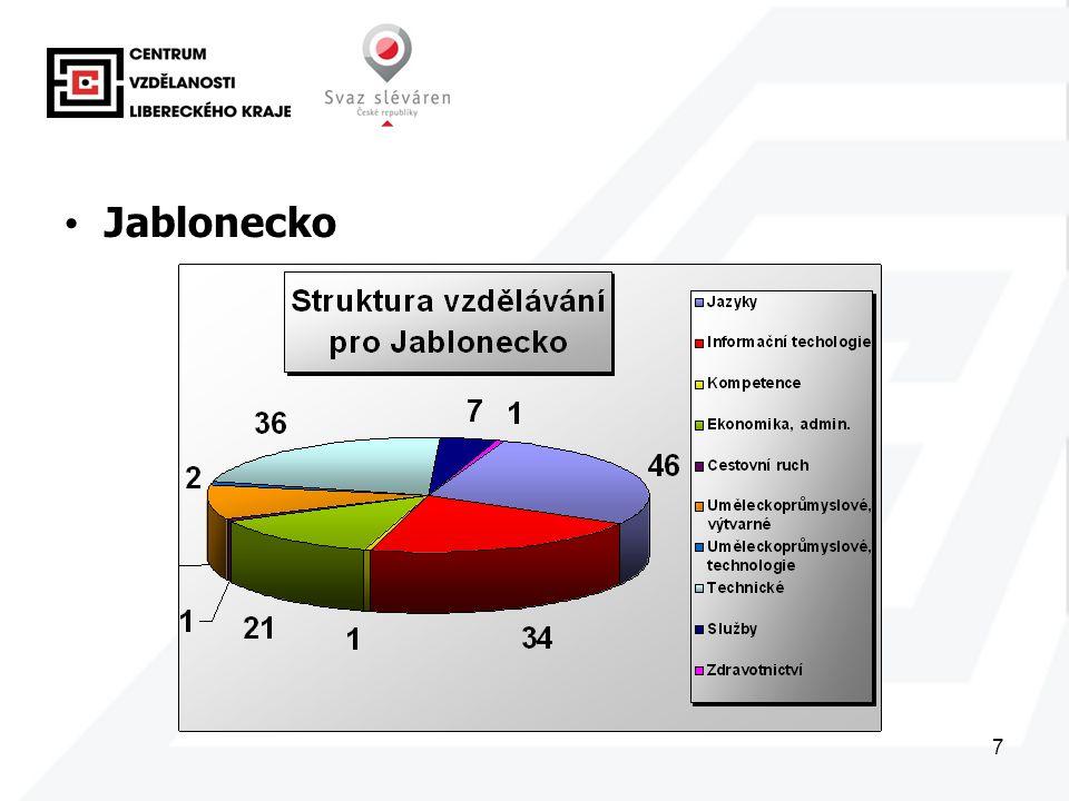 7 Jablonecko