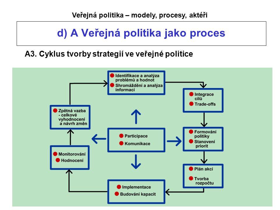 Veřejná politika – modely, procesy, aktéři d) A Veřejná politika jako proces A3.