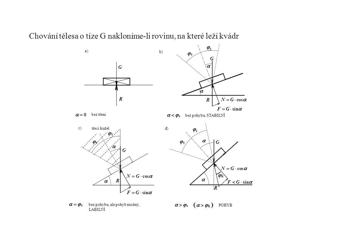 Chování tělesa o tíze G nakloníme-li rovinu, na které leží kvádr a) b) G R G R N  G  cos  F  G  sin  bez pohybu, STABILNÍ   s s s     0  0    s   s bez tření c) d)  s s  s s     G G N  G cosN  G cos N  G cosN  G cos F  G sinF  G sin F  G  sin  R R  k k   s  s bez pohybu, ale pohyb možný, LABILNÍ    k    k    s  s POHYB třecí kužel  s s 