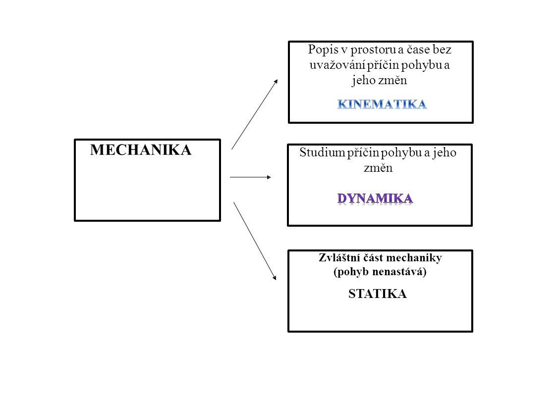 MECHANIKA Popis v prostoru a čase bez uvažování příčin pohybu a jeho změn Studium příčin pohybu a jeho změn Zvláštní část mechaniky (pohyb nenastává)