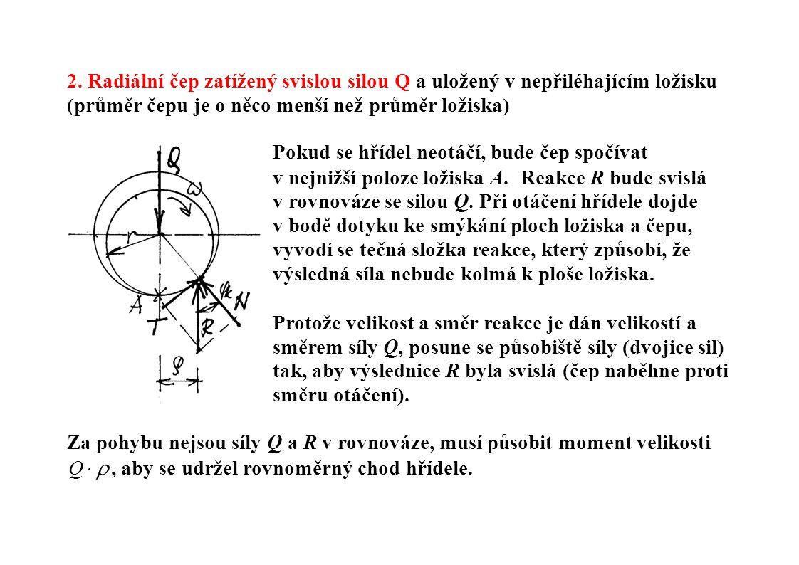 2. Radiální čep zatížený svislou silou Q a uložený v nepřiléhajícím ložisku (průměr čepu je o něco menší než průměr ložiska) Pokud se hřídel neotáčí,