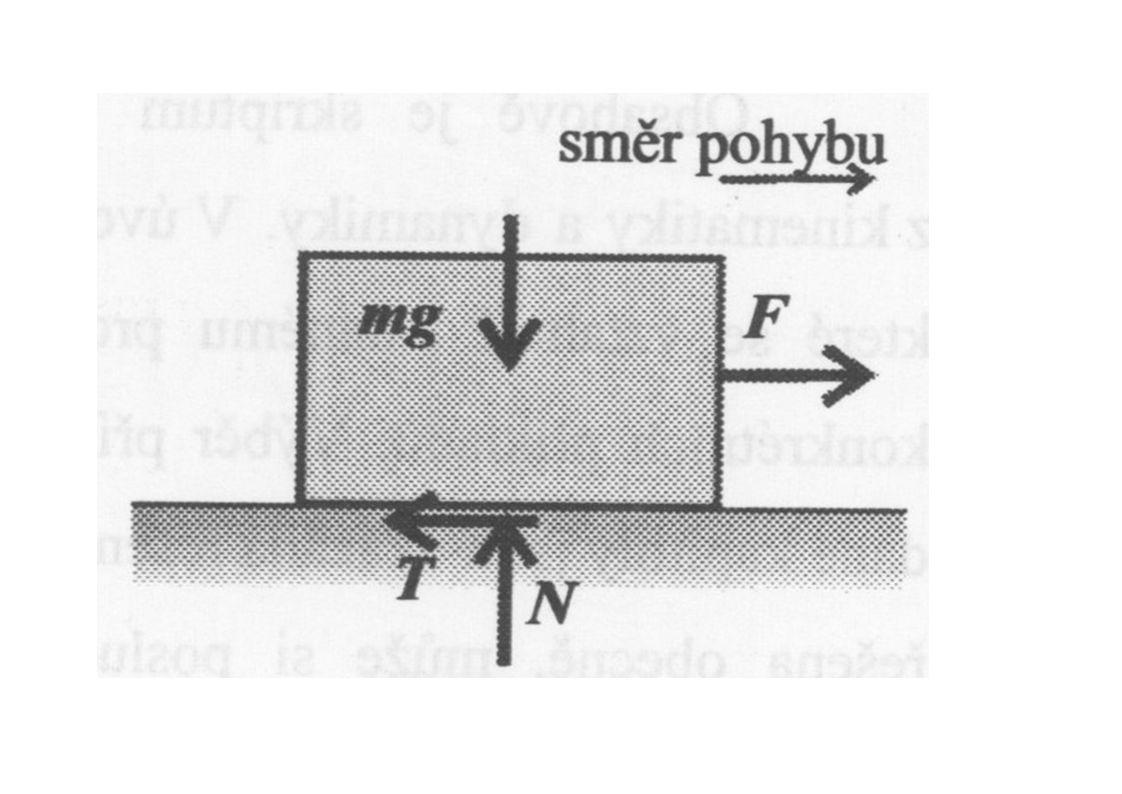 Těleso na vodorovné rovině, na které působí síla F, která svírá s normálou třecí plochy úhel .