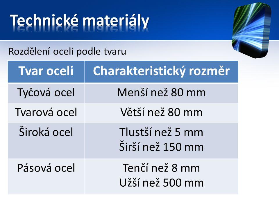 Rozdělení oceli podle tvaru Tvar oceliCharakteristický rozměr Tyčová ocelMenší než 80 mm Tvarová ocelVětší než 80 mm Široká ocelTlustší než 5 mm Širší než 150 mm Pásová ocelTenčí než 8 mm Užší než 500 mm