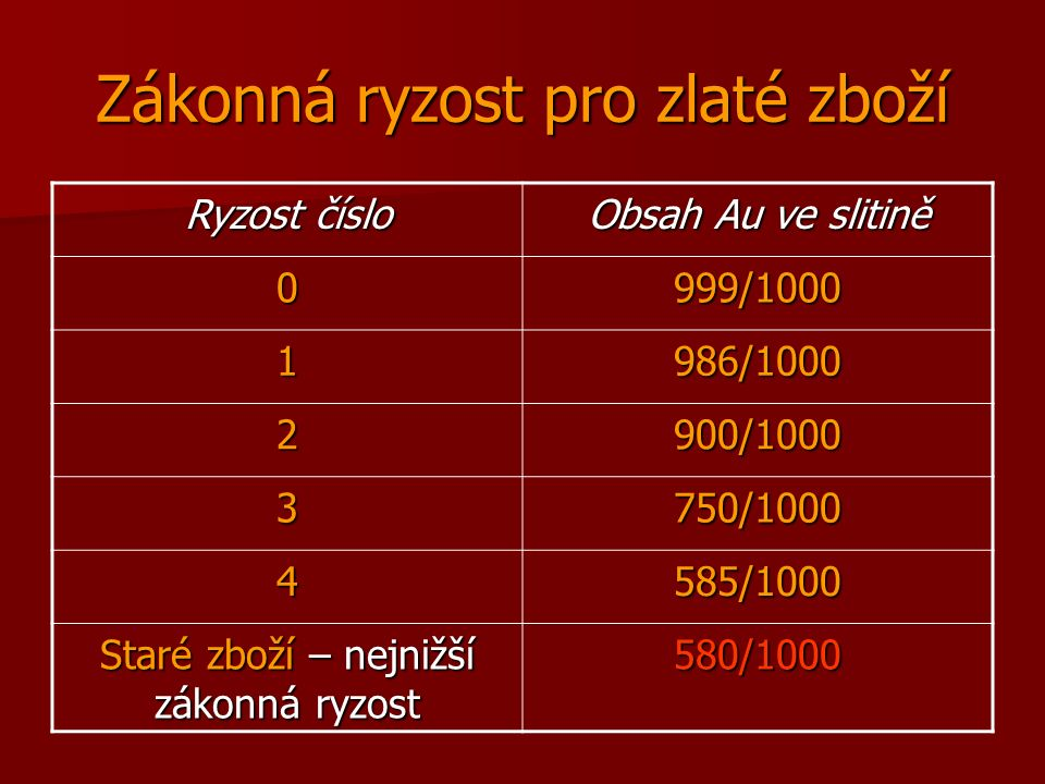Zákonná ryzost pro zlaté zboží Ryzost číslo Obsah Au ve slitině 0999/1000 1986/1000 2900/1000 3750/1000 4585/1000 Staré zboží – nejnižší zákonná ryzost 580/1000